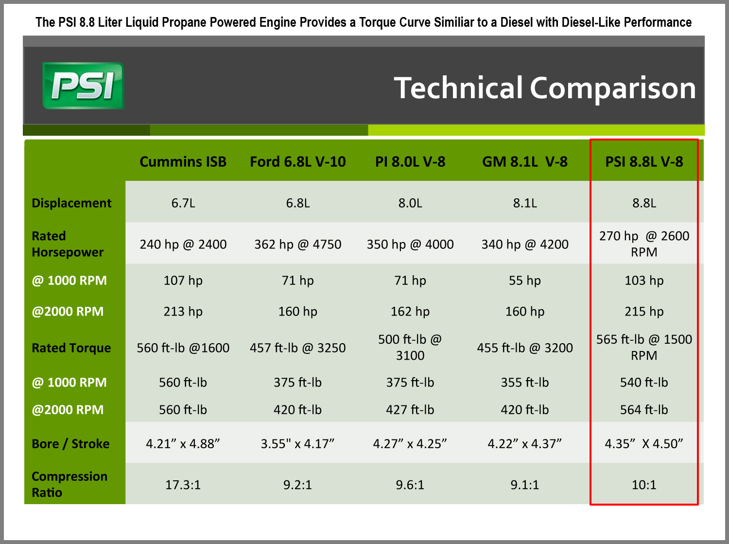 Psi 8 Liter Engine Technical Comparison Copy
