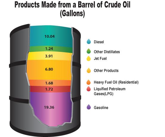 propane autogas lpg oil petroleum barrel liquid usage company alkane worldwide